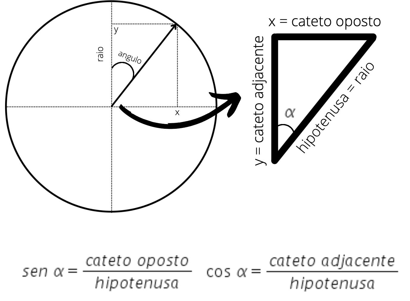 Ilustração de como calcular as coordenadas para criar o circulo do timer